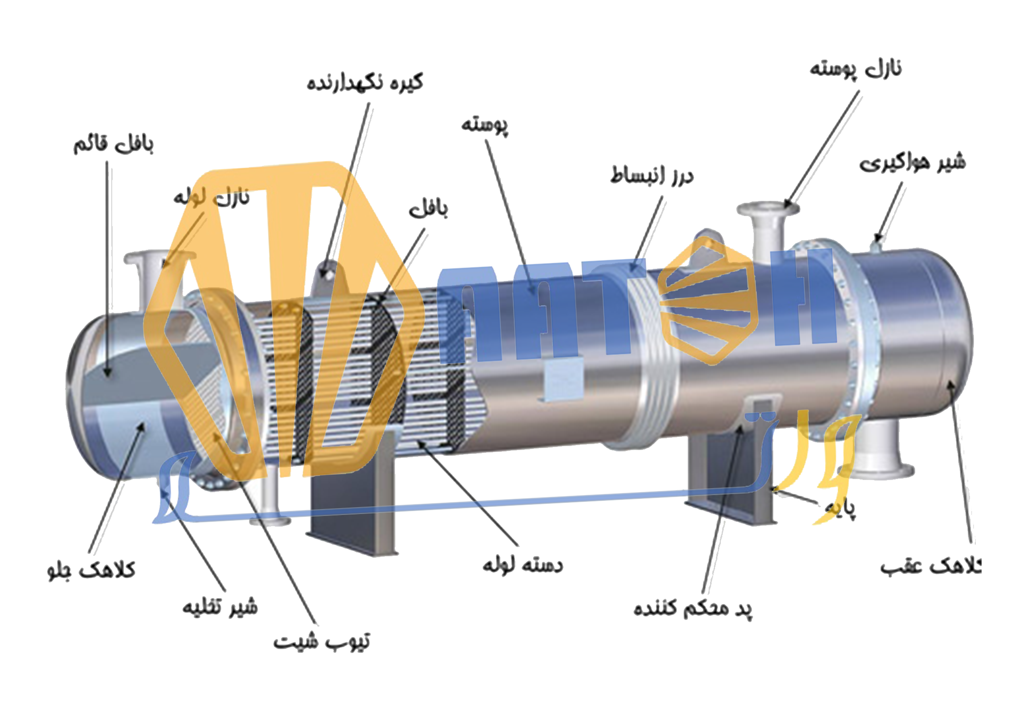 طراحی و ساخت انواع مبدل های حرارتی